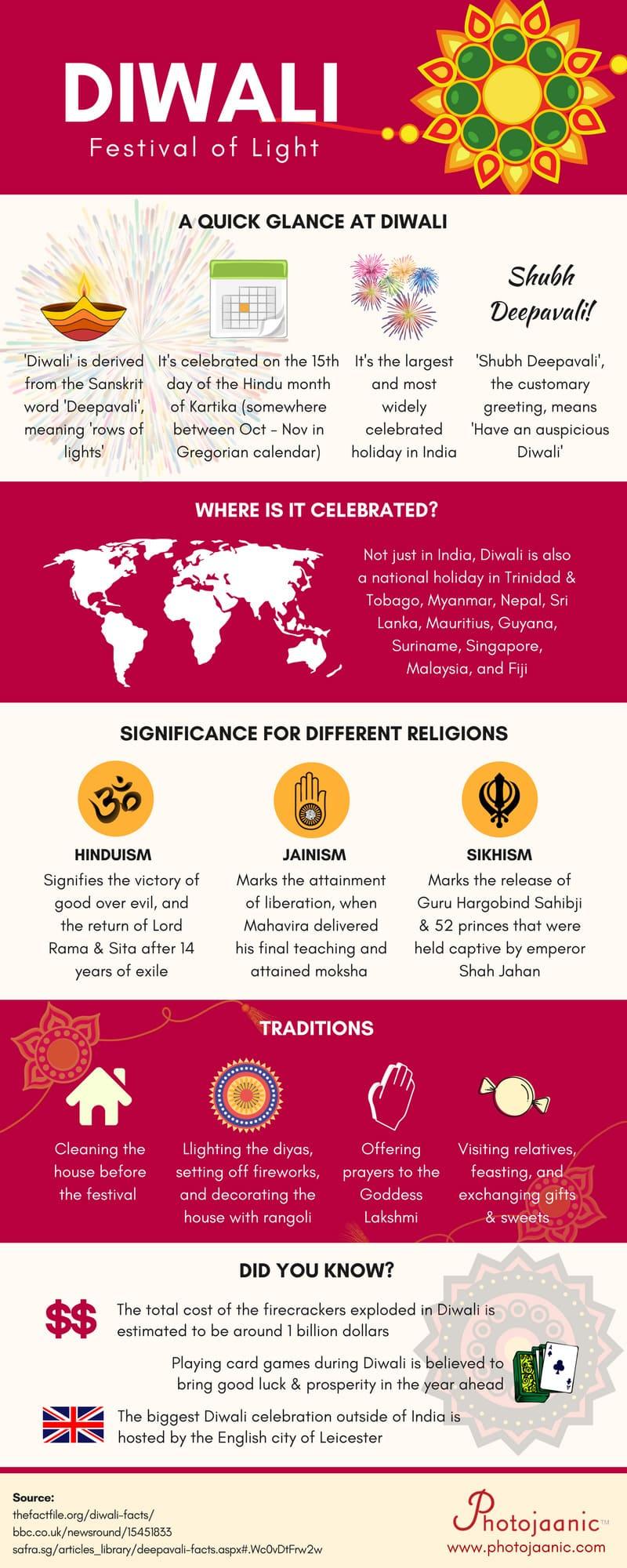Diwali Festival Celebrations